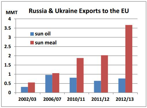 Bar chart illustrates a substantial increase in sun meal exports to the EU from Russia and Ukraine