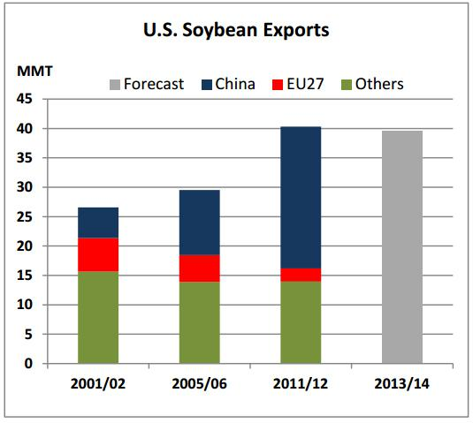 Bar chart showing that U.S. soybeans are now being exported to China instead of the EU.