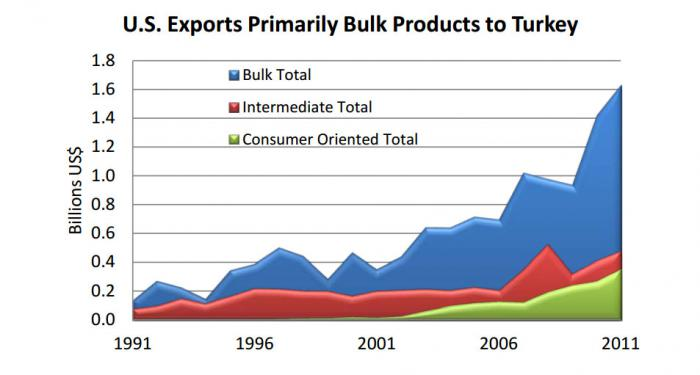 Line chart illustrating that the U.S. mostly exports bulk products to Turkey.