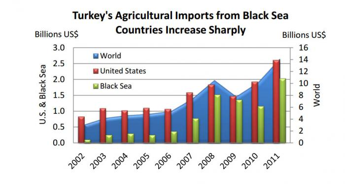 Bar chart showing that Turkey's imports from Black Sea countries has increased sharply the last five years.