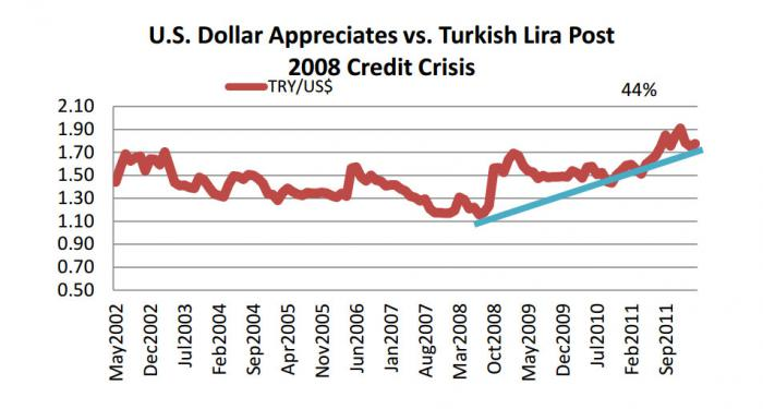 Line chart showing the appreciation of the U.S. dollar vis-à-vis the Turkish lira.This 44% appreciation has benefited Black Sea exporters.