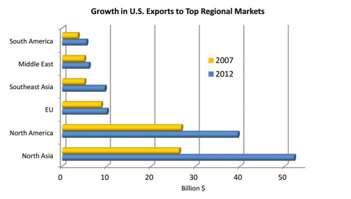 Chart showing Growth in U.S. Exports to Top Regional Markets. Asia is the largest growning