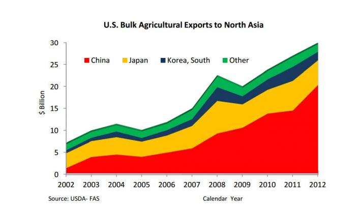 Chart showing U.S. bulk agricultural exports to North Asia. The bulk of U.S. exports go to China.