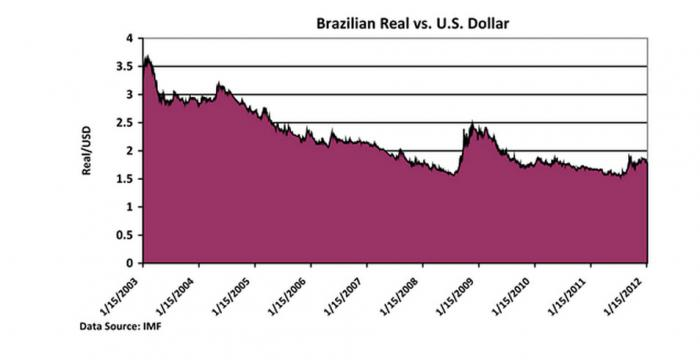 Line chart showing the increased strength of the Brazilian Real vs. the U.S. dollar.