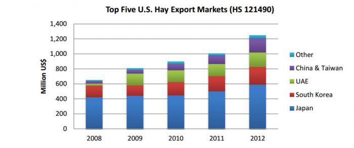 Bar chart showing the top 5 U.S. hay export markets.  Japan is number 1 and South Korea is number 2. China has seen considerable recent growth.