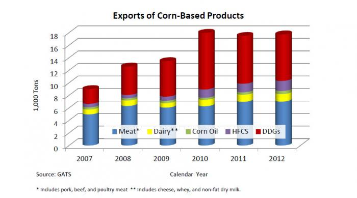 bar chart shows increase in shipments of products produced from corn over the past five years