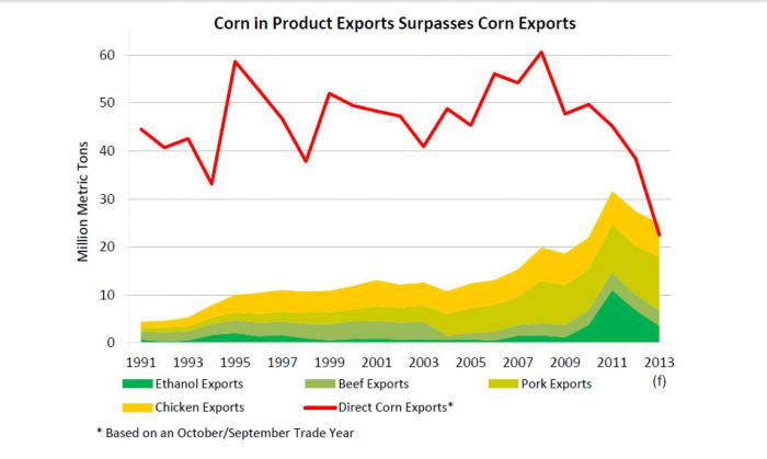 line chart showing that corn in products exports surpasses corn exports