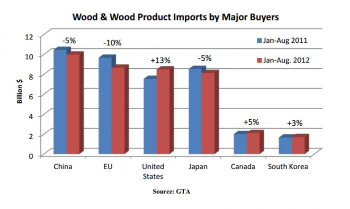 Bar chart showing a slow down in wood imports for China, Japan and the EU