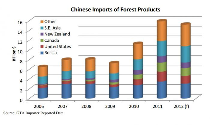 Bar chart showing the level of forestry imports for a number of different importers.  Most noteworthy is the decrease in China.