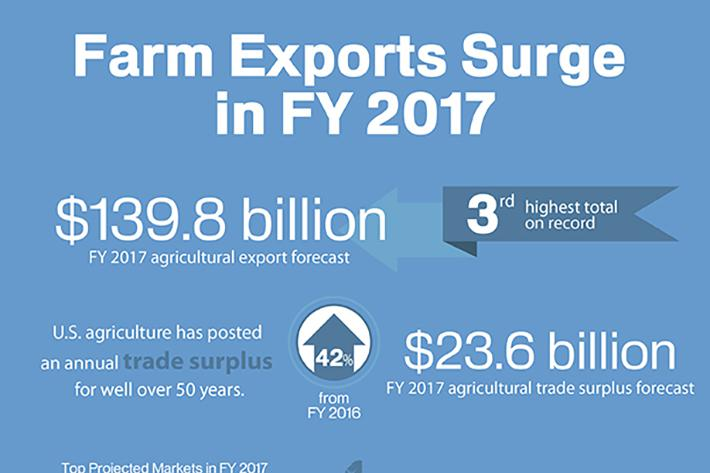 Infographic illustrating the increase in farm exports in FY 2017 to $139.8 billion