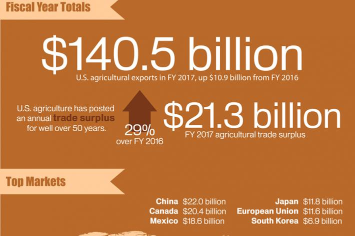 Infographic discussing U.S. agricultural exports in FY 2017 which reached a total value of $140.5 billion; the third highest total on record