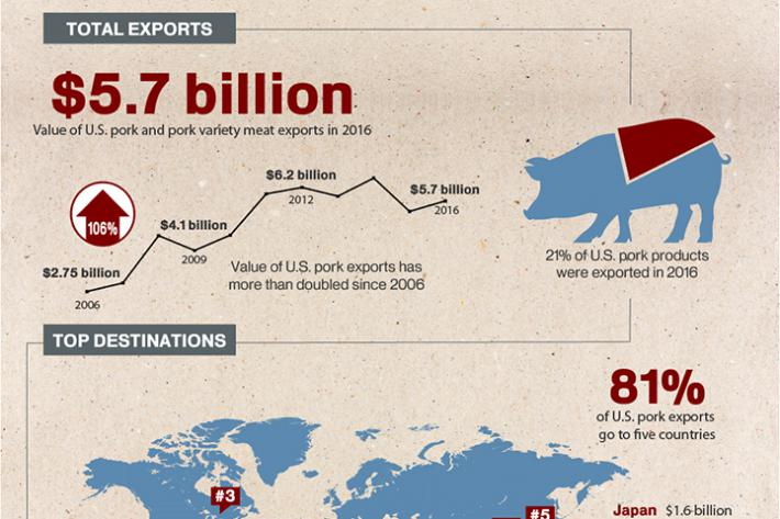 Infographic discussing the growth of U.S. pork exports which topped $5.7 billion in 2016