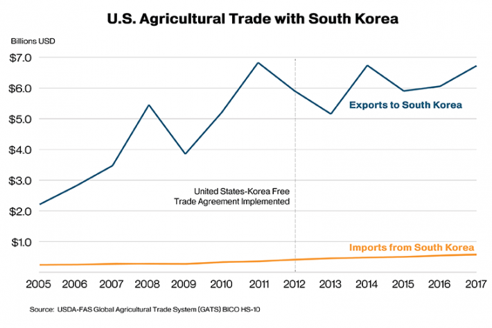 South Korea is one of the most reliable export markets for U.S. agricultural goods.