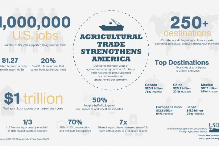 Infographic discussing the benefits of agricultural trade to American farms and the U.S. economy.