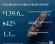 World Trade Month infographic highlighting key numbers for U.S. agricultural exports:  The total value of ag exports was $139.6 billion in 2018, which is up 42 percent over the last 10 years. Ag exports supported 1.1 million U.S. jobs in 2018.