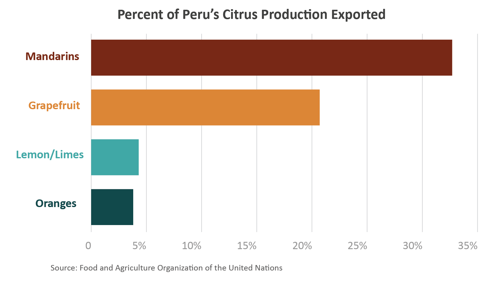 Bar chart showing the percentage of Peru's citrus exported in 2020.