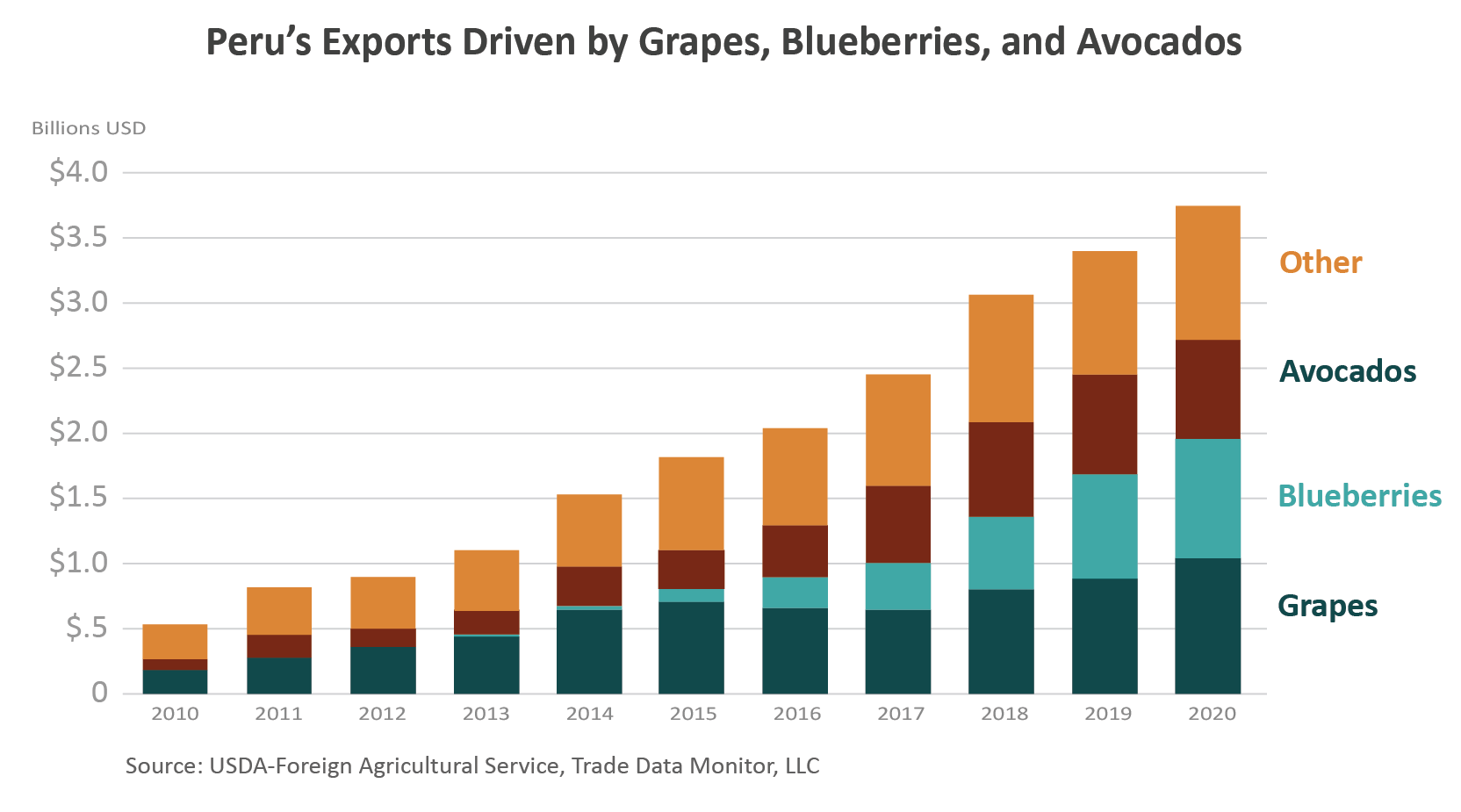Stacked bar graph showing how avocados, blueberries, and grapes, have driven Peru's ag export growth since 2010