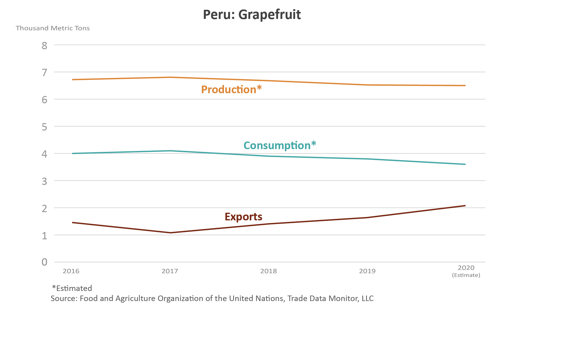 Line graph showings the volume of production, consumption, and exports, for Peru's grapefruits