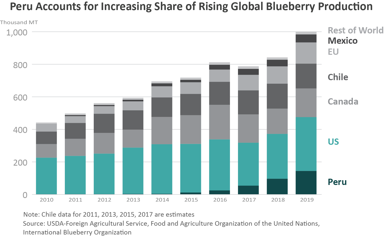 Stacked bar chart showing how blueberry production in Peru has grown substantial in recent years
