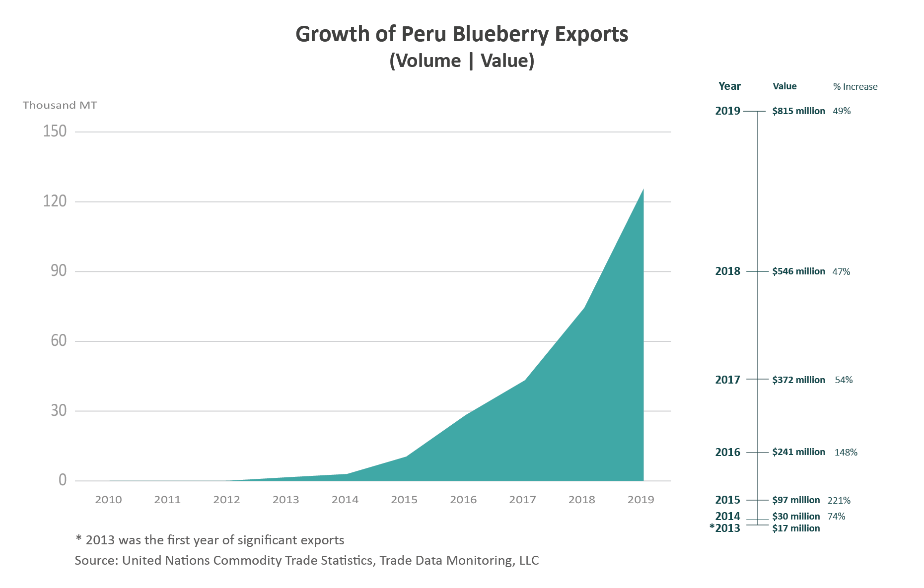 A series of charts showing the increases in volume and value of Peru's blueberry exports - particularly since 2012