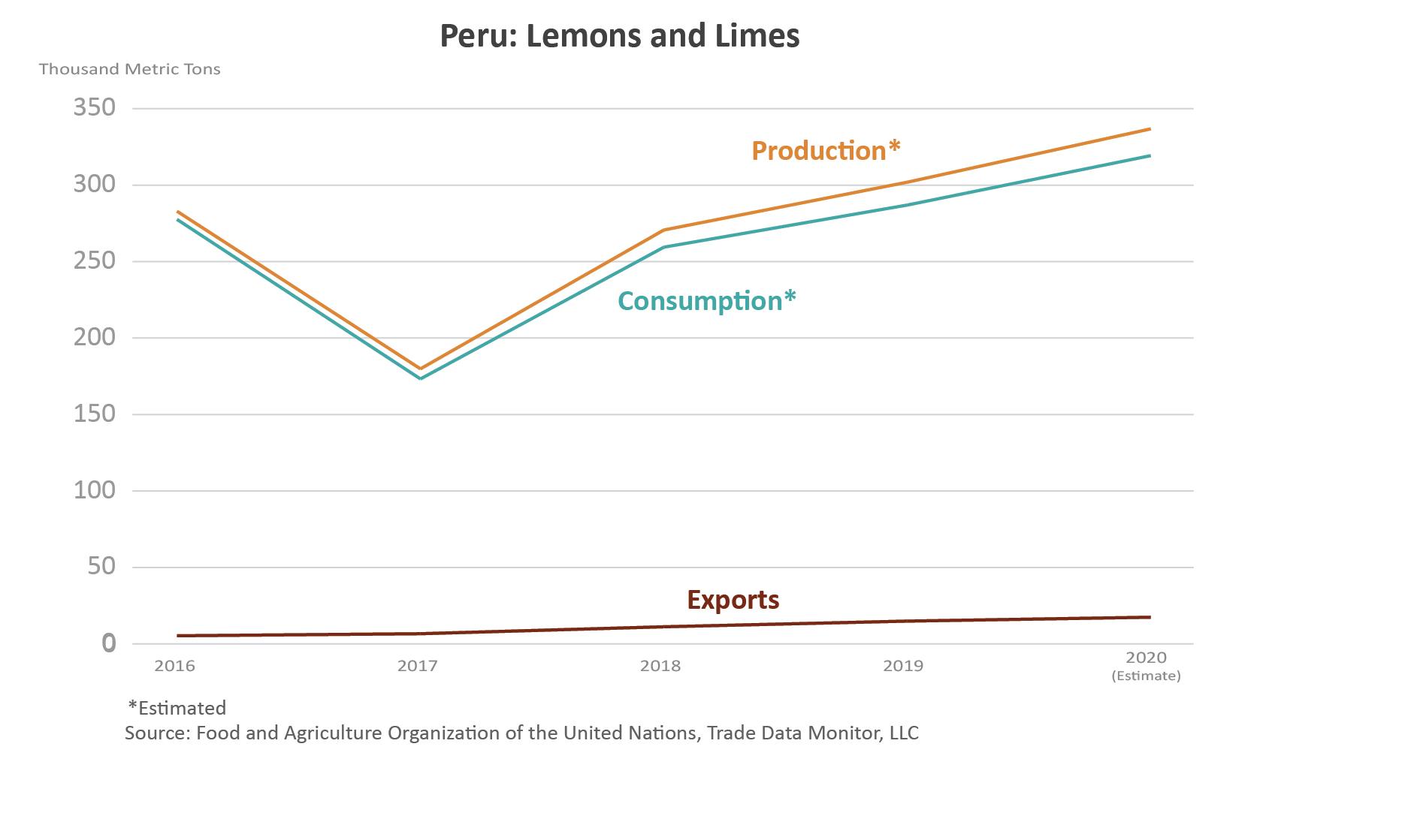 Line graph showings the volume of production, consumption, and exports, for Peru's lemons and limes