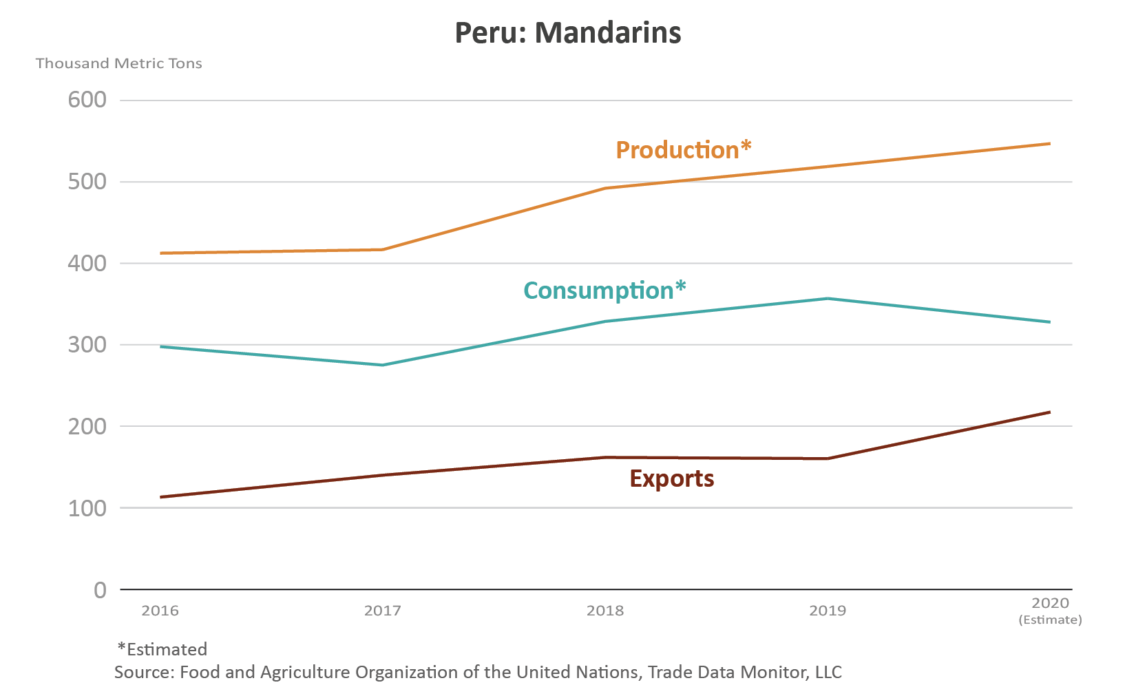 Line graph showings the volume of production, consumption, and exports, for Peru's mandarins