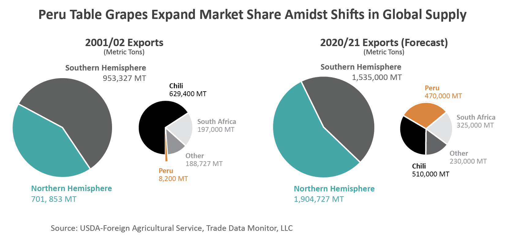 A series of pie charts demonstrating that while the global supply of grapes has shifted out of the southern hemisphere, the percentage grown in Peru has grown substantially