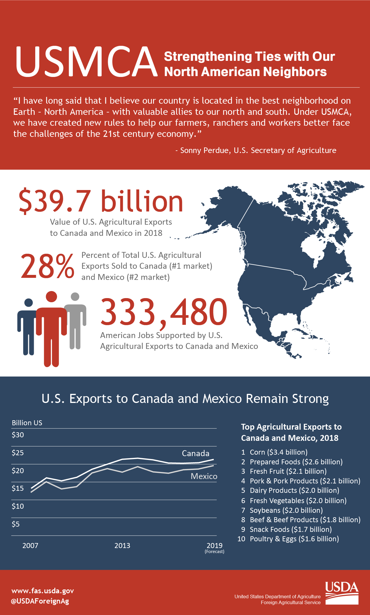 Infographic looking at the agricultural trade between the U.S., Mexico and Canada.  The U.S. exported nearly $40 billion in agriculture to these countries in 2018.